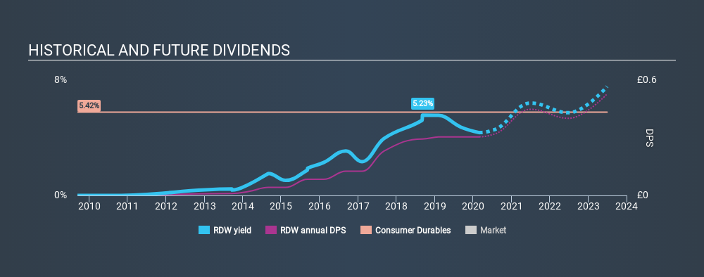 LSE:RDW Historical Dividend Yield, February 29th 2020