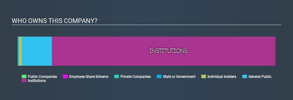 LSE:PSN Ownership Summary, January 13th 2020