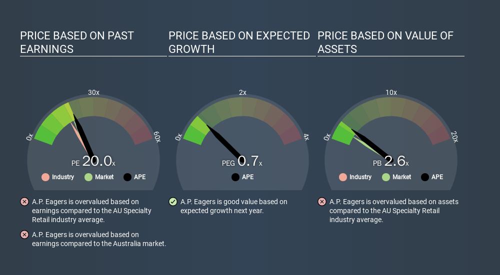 ASX:APE Price Estimation Relative to Market, December 8th 2019