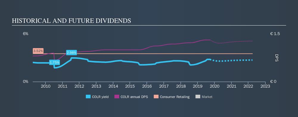 ENXTBR:COLR Historical Dividend Yield, September 23rd 2019
