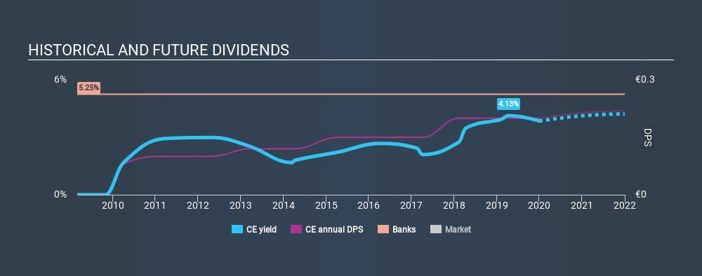 BIT:CE Historical Dividend Yield, December 31st 2019