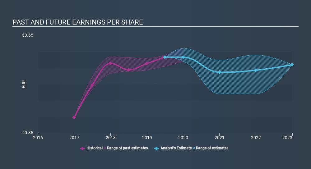 BIT:CE Past and Future Earnings, January 27th 2020
