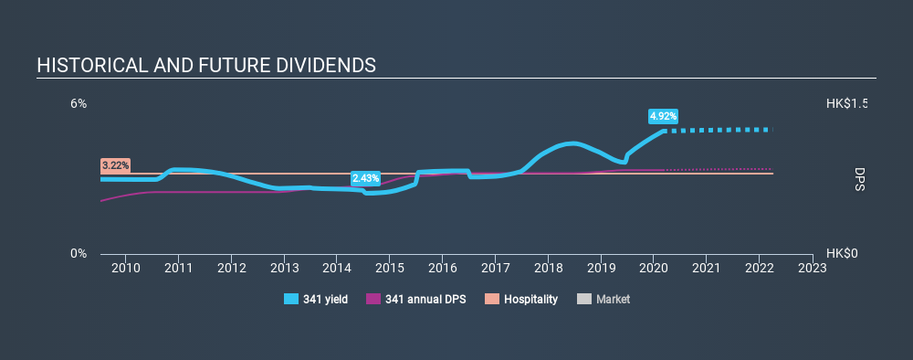 SEHK:341 Historical Dividend Yield, March 2nd 2020