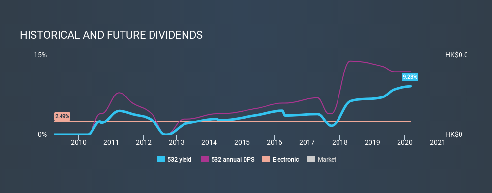 SEHK:532 Historical Dividend Yield, March 3rd 2020