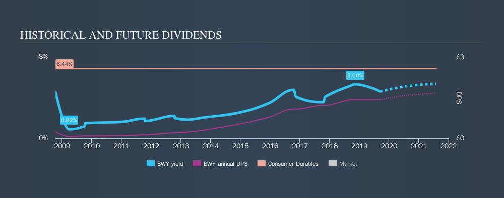 LSE:BWY Historical Dividend Yield, September 15th 2019
