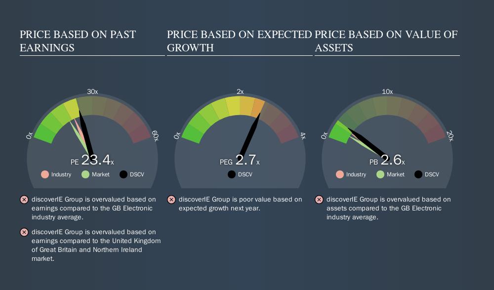 LSE:DSCV Price Estimation Relative to Market, October 20th 2019