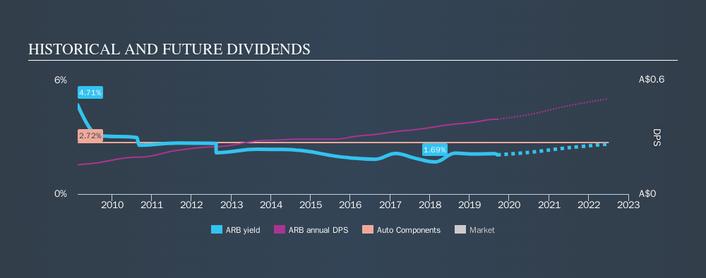 ASX:ARB Historical Dividend Yield, September 14th 2019