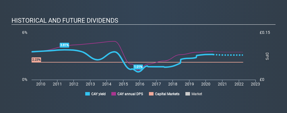 LSE:CAY Historical Dividend Yield June 7th 2020