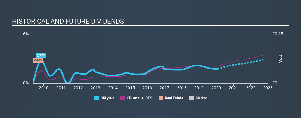 LSE:GRI Historical Dividend Yield, February 5th 2020