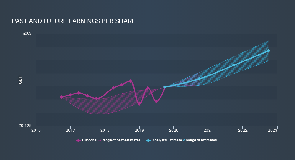 LSE:GRI Past and Future Earnings, January 21st 2020
