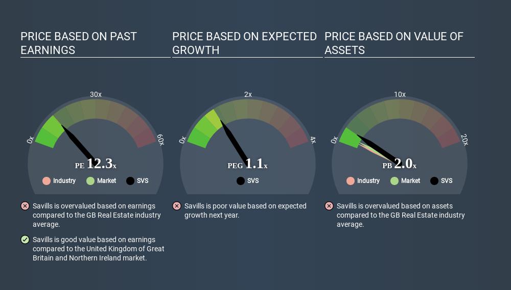 LSE:SVS Price Estimation Relative to Market April 2nd 2020