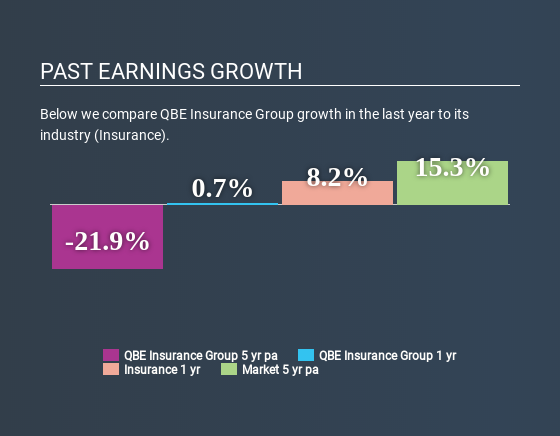 ASX:QBE Past Earnings Growth July 1st 2020