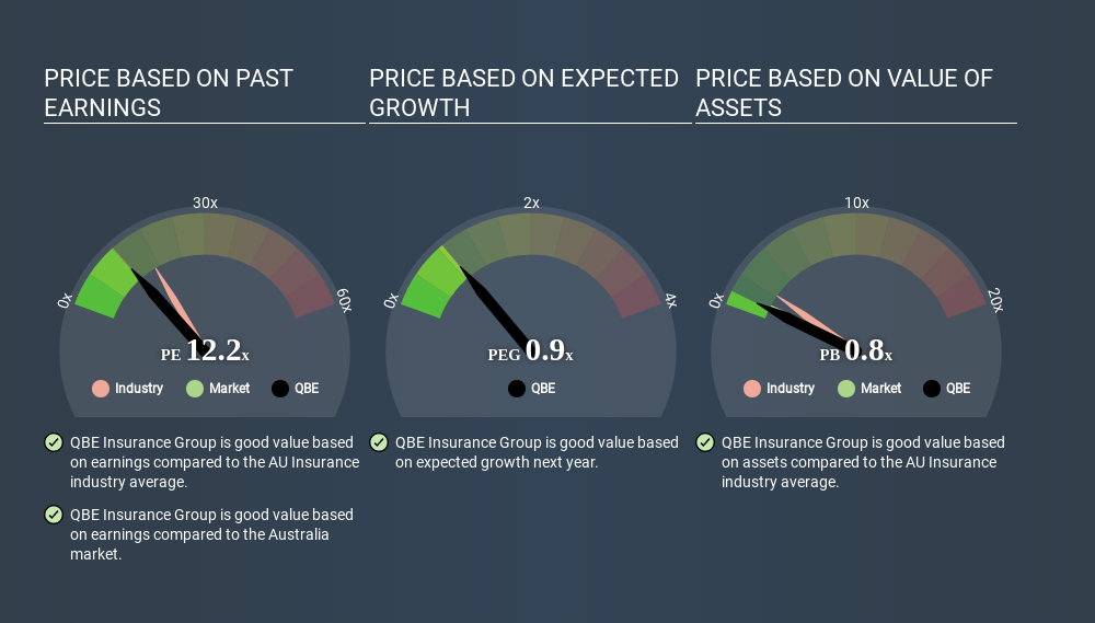 ASX:QBE Price Estimation Relative to Market March 31st 2020