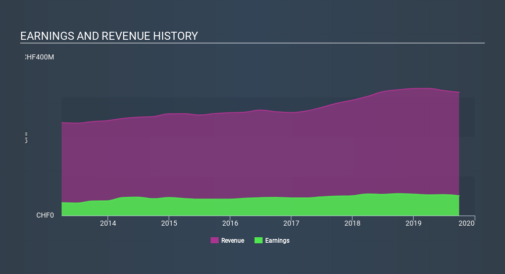 SWX:LEHN Income Statement, January 7th 2020