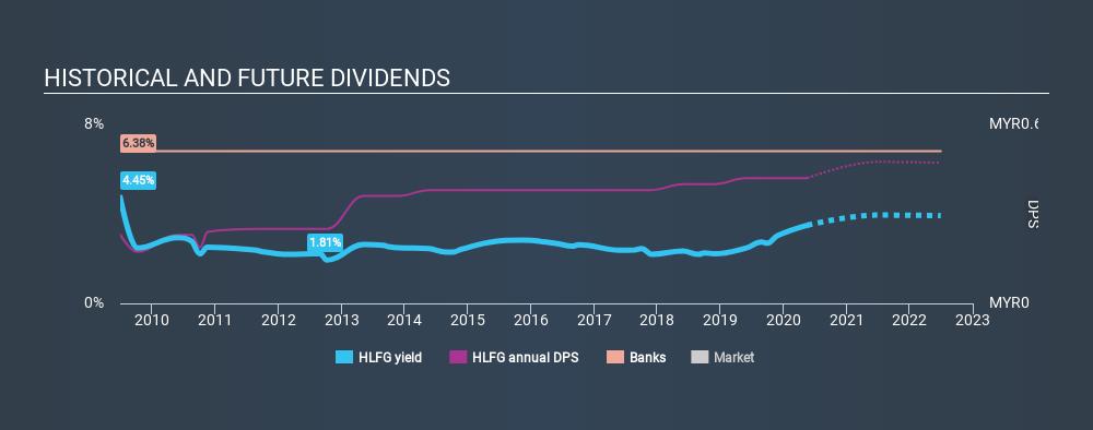 KLSE:HLFG Historical Dividend Yield May 18th 2020