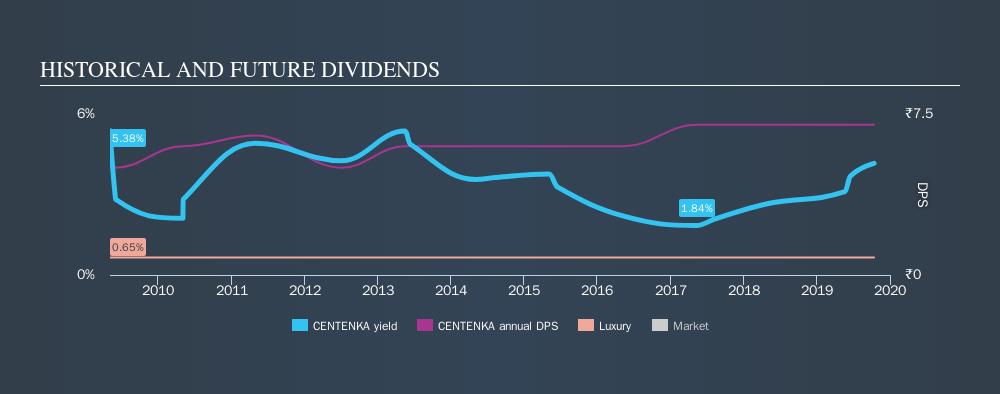 NSEI:CENTENKA Historical Dividend Yield, October 14th 2019