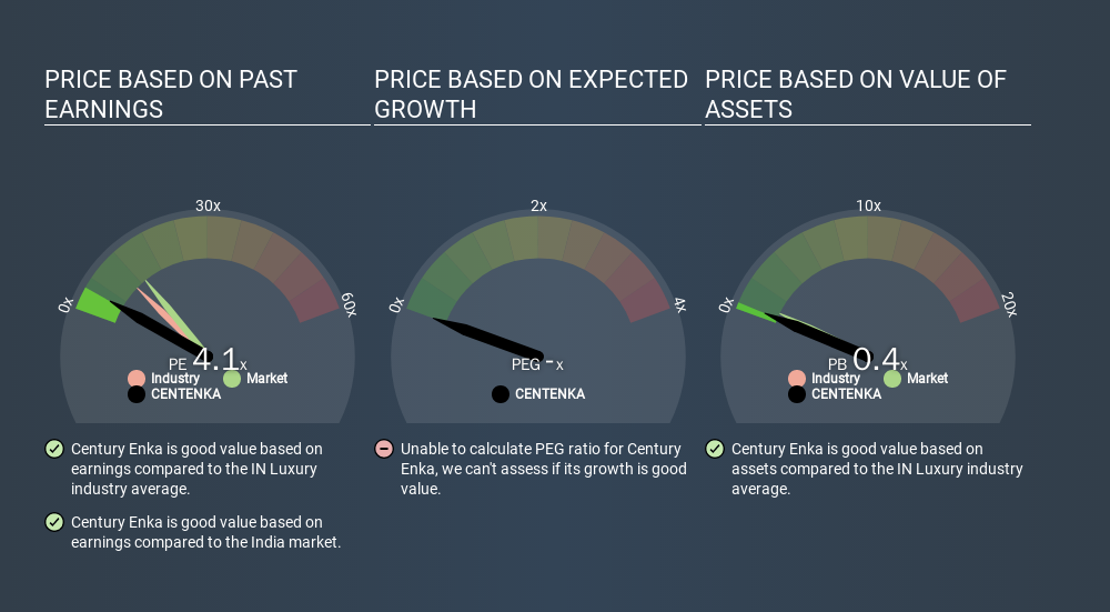 NSEI:CENTENKA Price Estimation Relative to Market, December 31st 2019