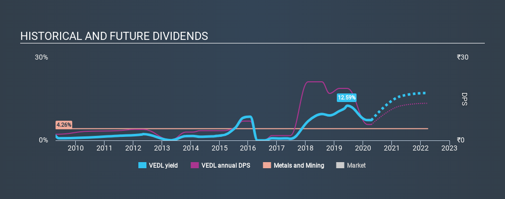 NSEI:VEDL Historical Dividend Yield April 15th 2020
