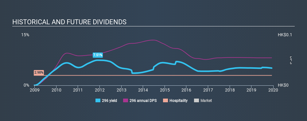 SEHK:296 Historical Dividend Yield, December 5th 2019