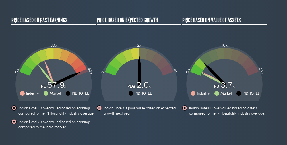 NSEI:INDHOTEL Price Estimation Relative to Market, August 14th 2019