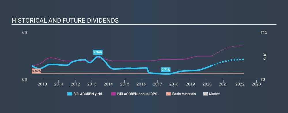 NSEI:BIRLACORPN Historical Dividend Yield April 8th 2020