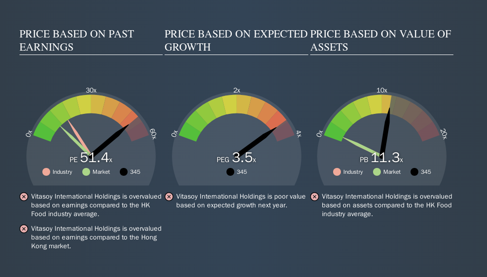 SEHK:345 Price Estimation Relative to Market, November 11th 2019