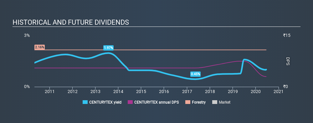 NSEI:CENTURYTEX Historical Dividend Yield July 13th 2020