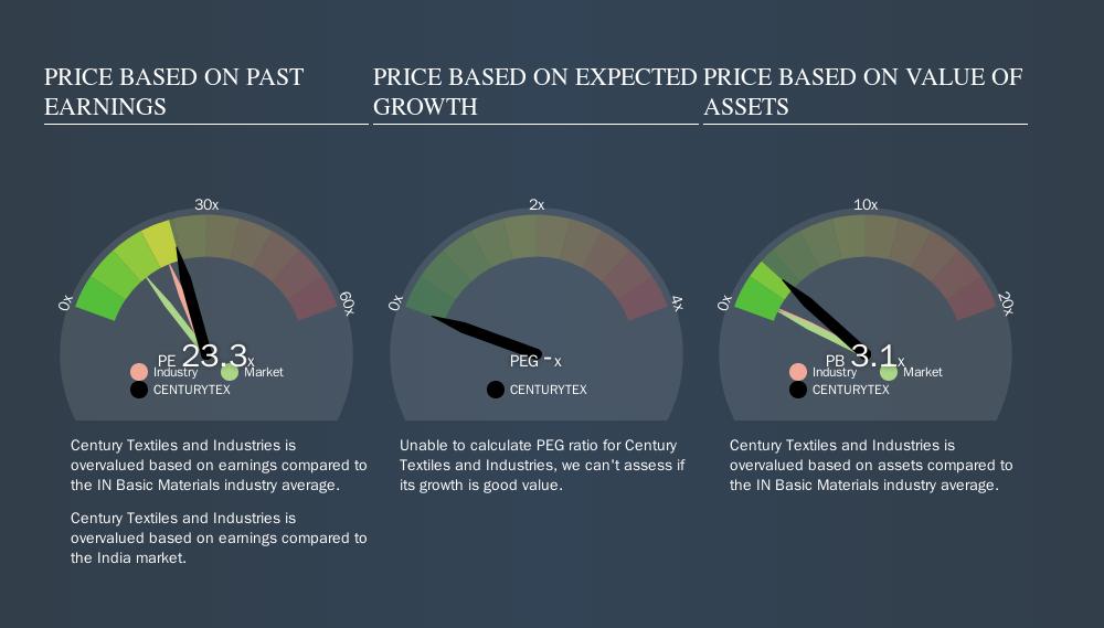 NSEI:CENTURYTEX Price Estimation Relative to Market, September 14th 2019