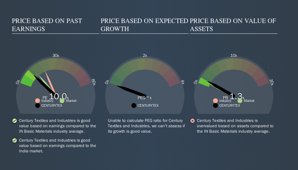 NSEI:CENTURYTEX Price Estimation Relative to Market, October 12th 2019