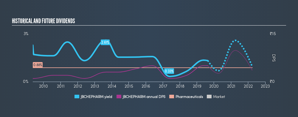 NSEI:JBCHEPHARM Historical Dividend Yield, August 20th 2019