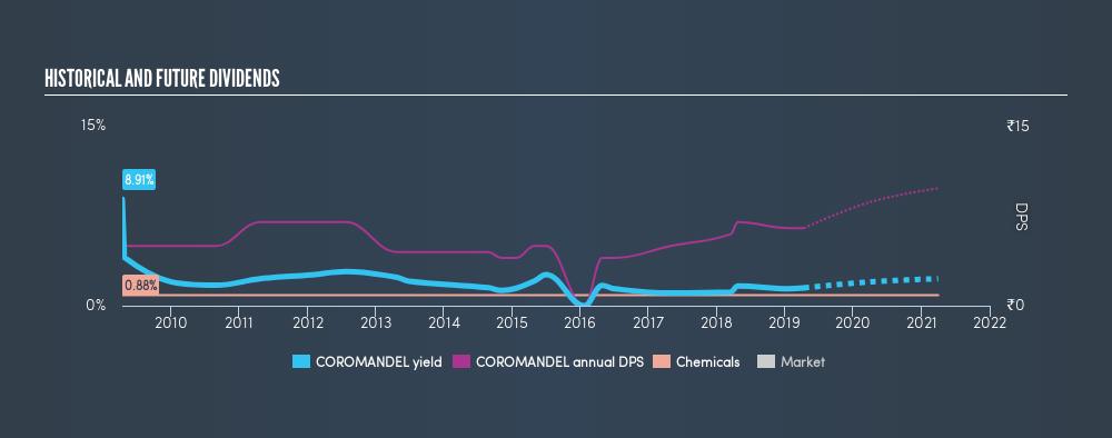 NSEI:COROMANDEL Historical Dividend Yield, April 11th 2019