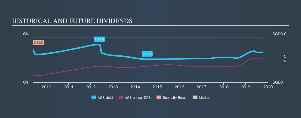 SGX:AGS Historical Dividend Yield, October 7th 2019