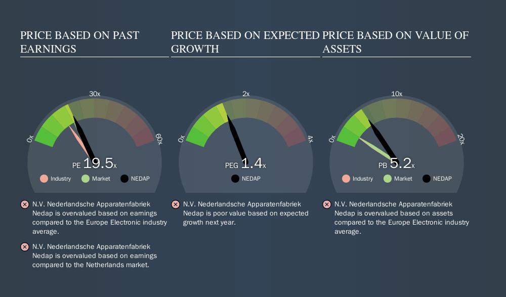 ENXTAM:NEDAP Price Estimation Relative to Market, September 11th 2019