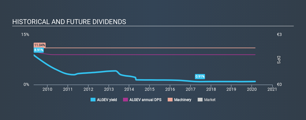 ENXTPA:ALGEV Historical Dividend Yield, February 29th 2020