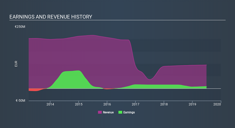 ENXTPA:ALGEV Income Statement, February 3rd 2020