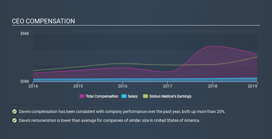 NYSE:GMED CEO Compensation, February 20th 2020