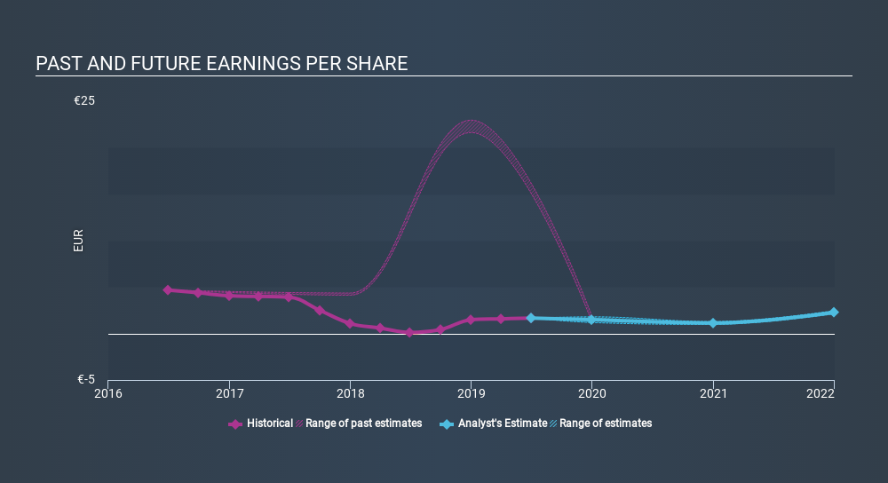 ENXTPA:PSB Past and Future Earnings, March 4th 2020