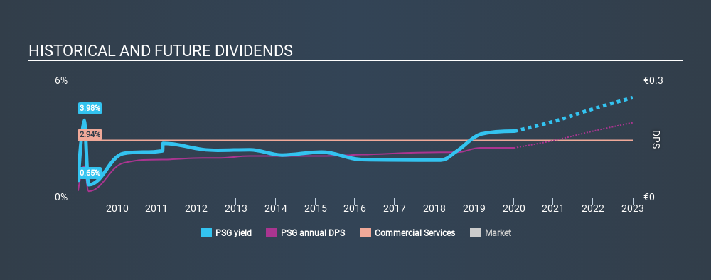 BME:PSG Historical Dividend Yield, January 6th 2020