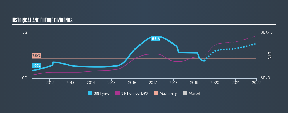 OM:SINT Historical Dividend Yield, June 25th 2019