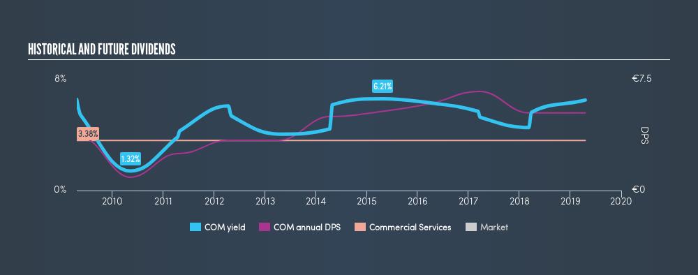 ENXTPA:COM Historical Dividend Yield, April 18th 2019