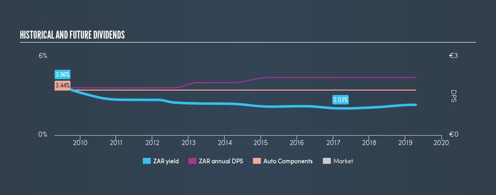 DB:ZAR Historical Dividend Yield, April 17th 2019