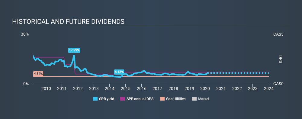 TSX:SPB Historical Dividend Yield, February 22nd 2020