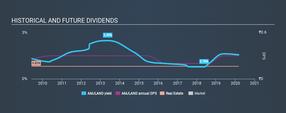 NSEI:AMJLAND Historical Dividend Yield, March 5th 2020
