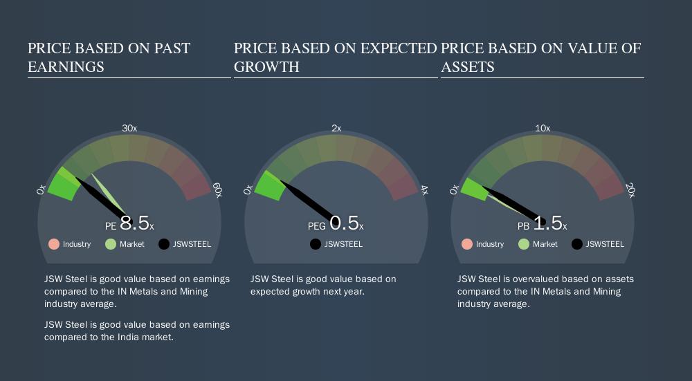 NSEI:JSWSTEEL Price Estimation Relative to Market, September 13th 2019