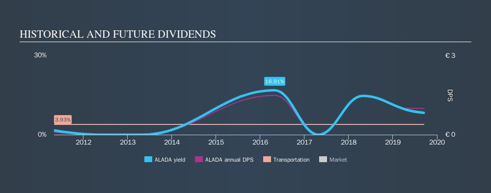 ENXTPA:ALADA Historical Dividend Yield, September 14th 2019