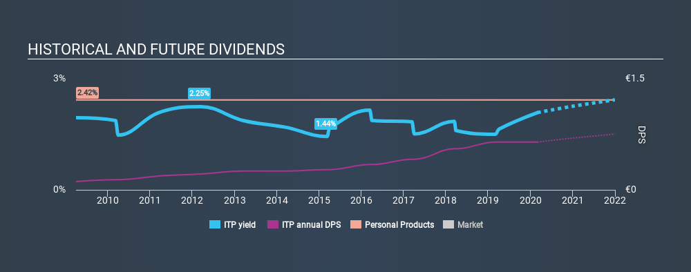 ENXTPA:ITP Historical Dividend Yield, March 2nd 2020