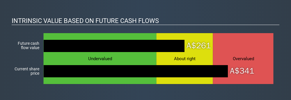 ASX:CSL Intrinsic value, February 19th 2020