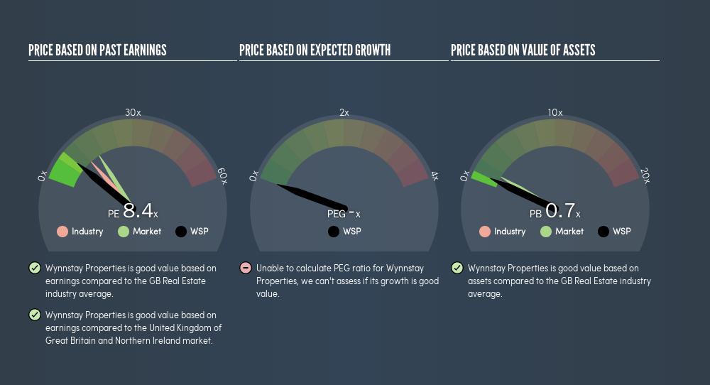 AIM:WSP Price Estimation Relative to Market, June 16th 2019