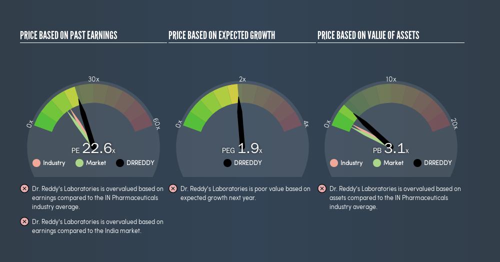 NSEI:DRREDDY Price Estimation Relative to Market, July 21st 2019