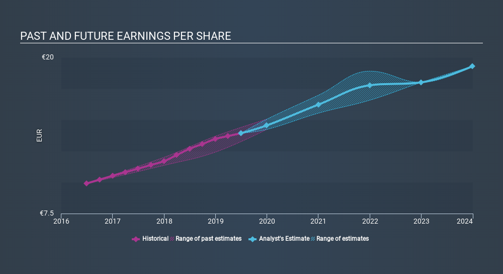 ENXTPA:RMS Past and Future Earnings, February 13th 2020
